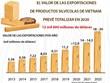 Vietnam prevé ingresar fondo multimillonario por exportaciones silvícolas