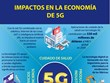 Grandes impactos de 5G en la economía mundial