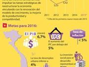 [Inforgrafía] Objetivos del desarrollo 2016 aprobados por la Asamblea Nacional