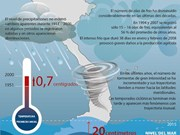 [Inforgráfico] Evolución del cambio climático en Vietnam