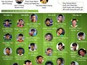 Selección vietnamita de fútbol viaja a Qatar para campeonato asiático