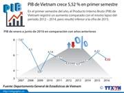 [Infografía] Comparación de PIB de Vietnam en recientes años