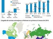 [Infografía] Llegada de turistas extranjeras a Vietnam en 6 primeros meses de 2016
