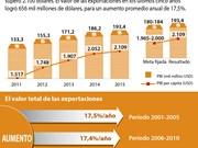 [Infografía] El PIB y el ingreso per cápita de Vietnam