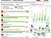 [Infografía] Panorama de relaciones Vietnam - Rumania