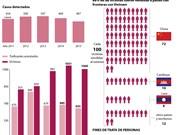[Infografía] Complicada situación de la trata de personas en Vietnam