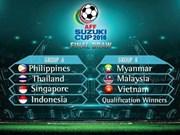 Vietnam enfrentará a Malasia y Myanmar en Copa regional de fútbol