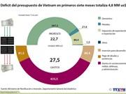 [Infografía] Déficit del presupuesto de Vietnam en primeros siete meses
