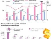 [Infografía] Vietnam atrae 13 mil millones USD en primeros siete meses de 2016