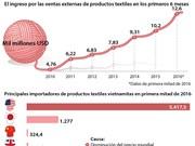 [Infografía] Exportaciones textiles de Vietnam enfrentan retos en alcanzar meta