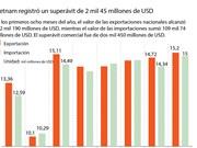 [Infografía] Vietnam registró superávit de 2 mil 45 millones de USD