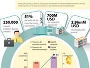 [Infografia] Papel de parques industriales en economía de Vietnam