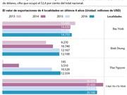 [Infografía] 4 localidades vietnamitas con mayores valores de exportación