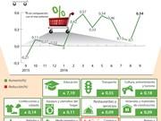 Aumento de precio de servicios educativos impulsa IPC en septiembre