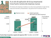 [Infografia] Vietnam: Crece fuerte número de empresas nuevas
