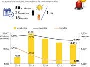 [Infografía] Accidentes de tráfico matan a 23 personas al día en Vietnam
