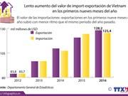 [Infografía] Lento aumento del valor de import-exportación de Vietnam