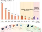 [Infografía] Vietnam se esfuerza por reducir tasa de pobreza multidimensional