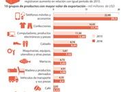 [Infografía] Los 10 grupos de productos con mayor valor de exportación de Vietnam