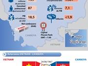[Infografía] Camboya y sus relaciones con Vietnam