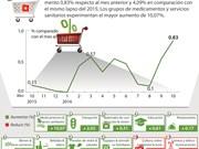 [Infografia] Índice de Precios al Consumidor en octubre aumenta 0,83 por ciento