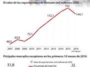[Infografia] Multiplicado valor de exportaciones de Vietnam tras su adhesión a OMC