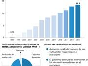 [Infografía] Incrementan remesas enviadas a Vietnam