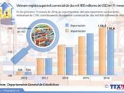 [Infografia] Superávit comercial de Vietnam aproxima tres mil millones de USD