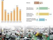 [Infografía] IPI de Vietnam incrementó 7,3% en primeros 11 meses