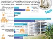 [Infografia] Programas de viviendas sociales benefician a miles de personas
