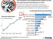 [Infografia] Celulares y componentes lideran exportaciones de Vietnam en 2016