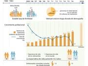 [Infografía] Vietnam alcanza importantes logros demográficos