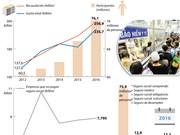 [Infografía] Cerca del 82 por ciento de la población participan en seguro social