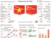 [Infografia] Relaciones Vietnam-China