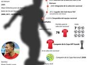 [Infografía] Thanh Luong ganó Balón de Oro 2016