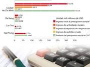 [Infografía] Las 5 ciudades que más aportan al presupuesto estatal de Vietnam