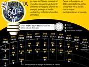 [Infografía] La Hora del Planeta
