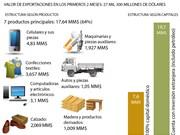 [Infografía] Siete productos vietnamitas de mayor exportación en primeros 2 meses
