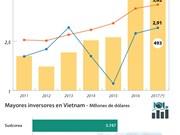 [Infografía] Fuerte aumento de inversiones extranjeras en Vietnam en primer trimestre de 2017