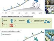 [Infografia] Merma de ritmo de crecimiento de producción industrial de Vietnam