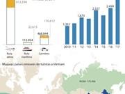 [Infografía] Crece llegada de turistas extranjeros a Vietnam en primer trimestre de 2017