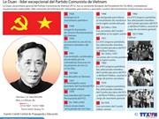 [Infografía] Le Duan - líder excepcional del Partido Comunista de Vietnam