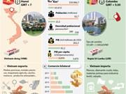 [Infografia] Relaciones Vietnam- Sri Lanka