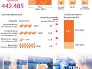 [Infografia] El desarrollo de la comunidad empresarial de Vietnam