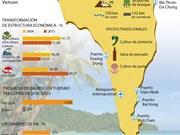 [Infografía] Potencial de economía marítima de Phu Quoc