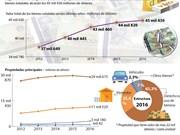 Bienes Estatales de Vietnam superan los 45 mil millones de dólares