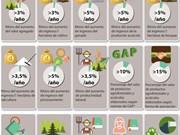 [Infografía] 15 criterios para la supervisión y valoración de la reestruturación agrícola