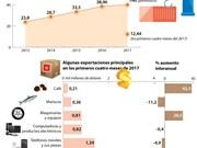 Valor de exportaciones de Vietnam a Estados Unidos superará 40 mil millones de dólares