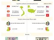 [Infografía] Asociación Integral Vietnam - Estados Unidos
