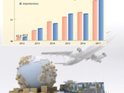 Vietnam registra déficit comercial de 2,7 mil millones de dólares en primeros cinco meses